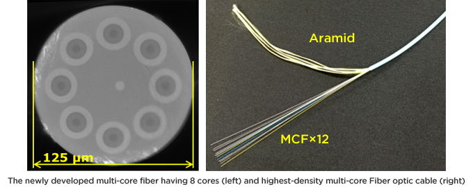 The newly developed multi-core fiber having 8 cores (left) and highest-density multi-core Fiber optic cable (right)