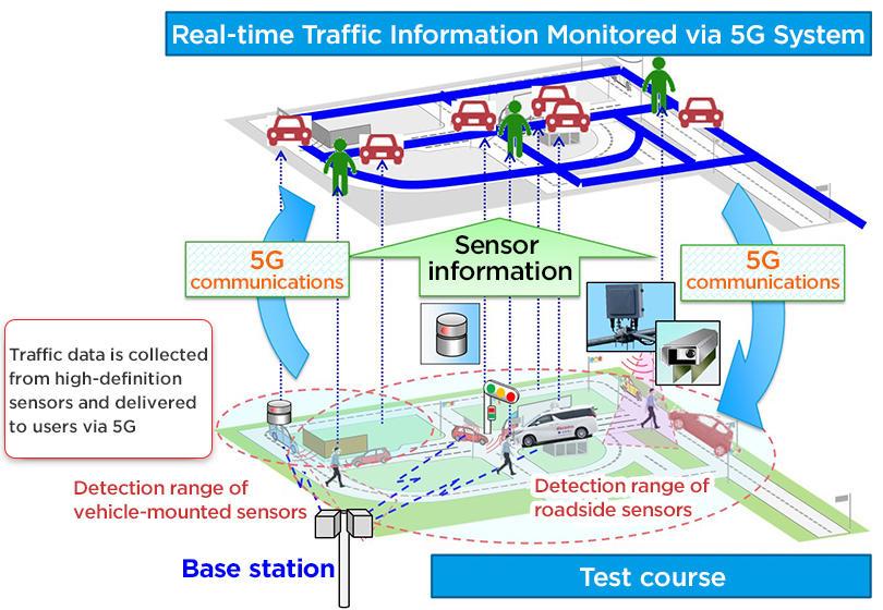 Sumitomo Electric And Docomo Testing 5g Real