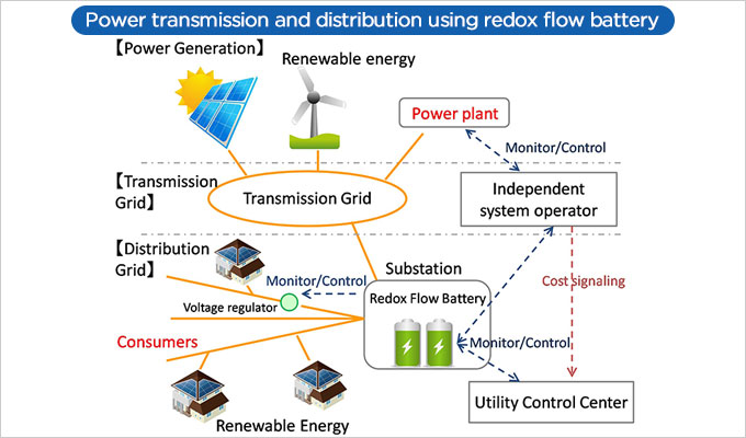Power transmission and distribution using redox flow battery