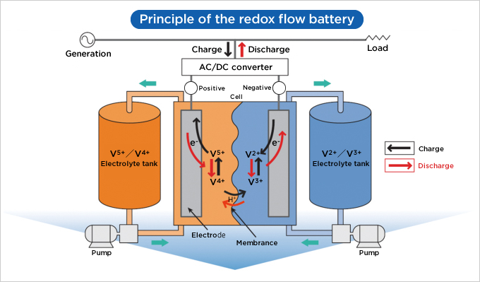 Principle of redox flow battery