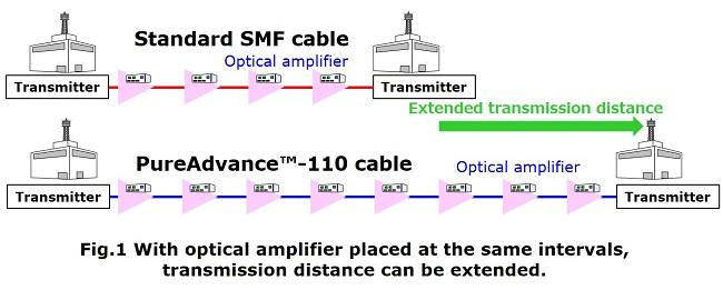 With optical amplifier placed at the same intervals,transmission distance can be extended.