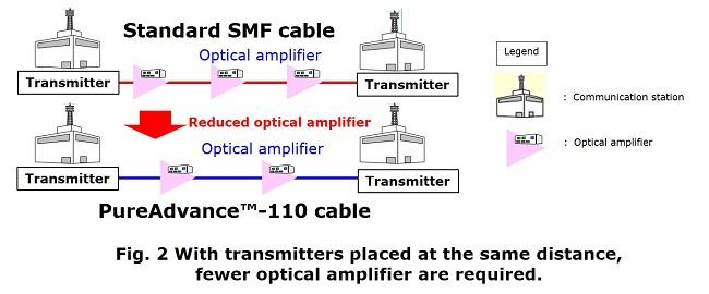 With transmitters placed at the same distance, fewer optical amplifier are required.
