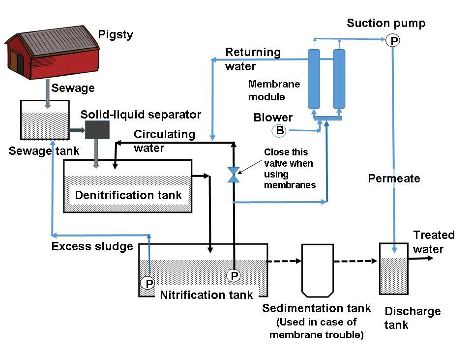Example flow using simplified POREFLON™ MBR device