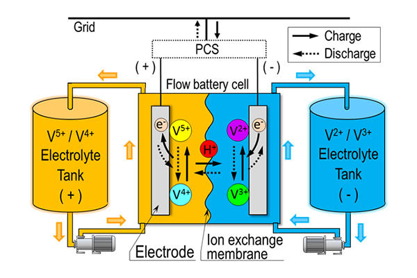 Initiating Redox Flow Batteries into the U S  Wholesale Power Market