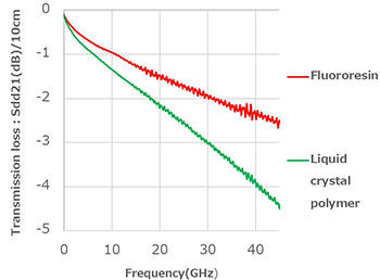 Comparison of transmission loss with liquid crystal polymer