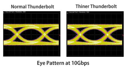 10Gbps アイパターン