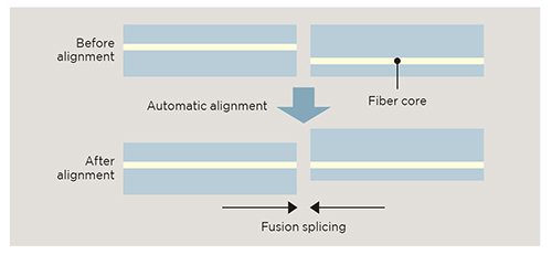 Classification of Techniques Used for Optical Fiber