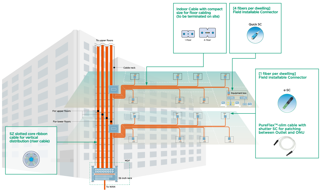 Cabling model for Multi Dwelling Unit