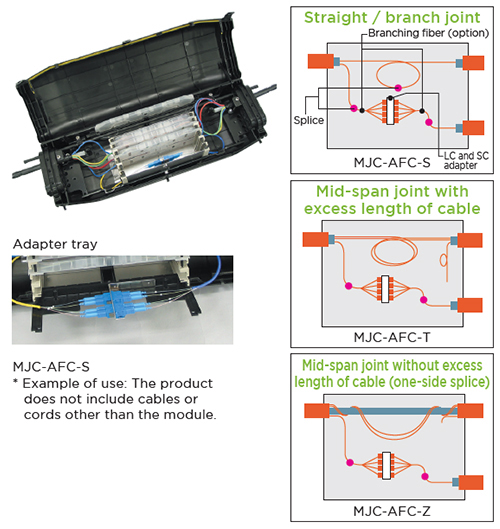 Mjc Afc Optical Boxes Cabinets Amp Panels Optical