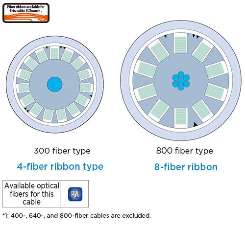 Sz Slotted Core Ribbon Cable|optical Fibers Amp Cables|fiber