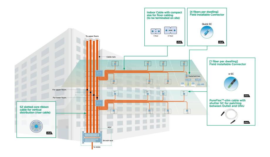Cabling Model for Large Residential Buildings Solutions FIBER ...