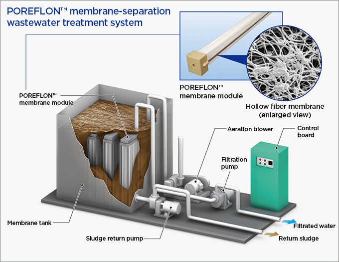POREFLON™ membrane-separation wastewater treatment system