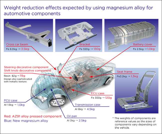 Weight reduction effects expected by using magnesium alloy for automotive components